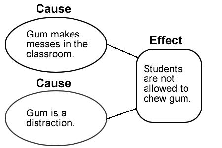 Example Of Cause And Effect Essay Outline 21 Examples Of Cause And