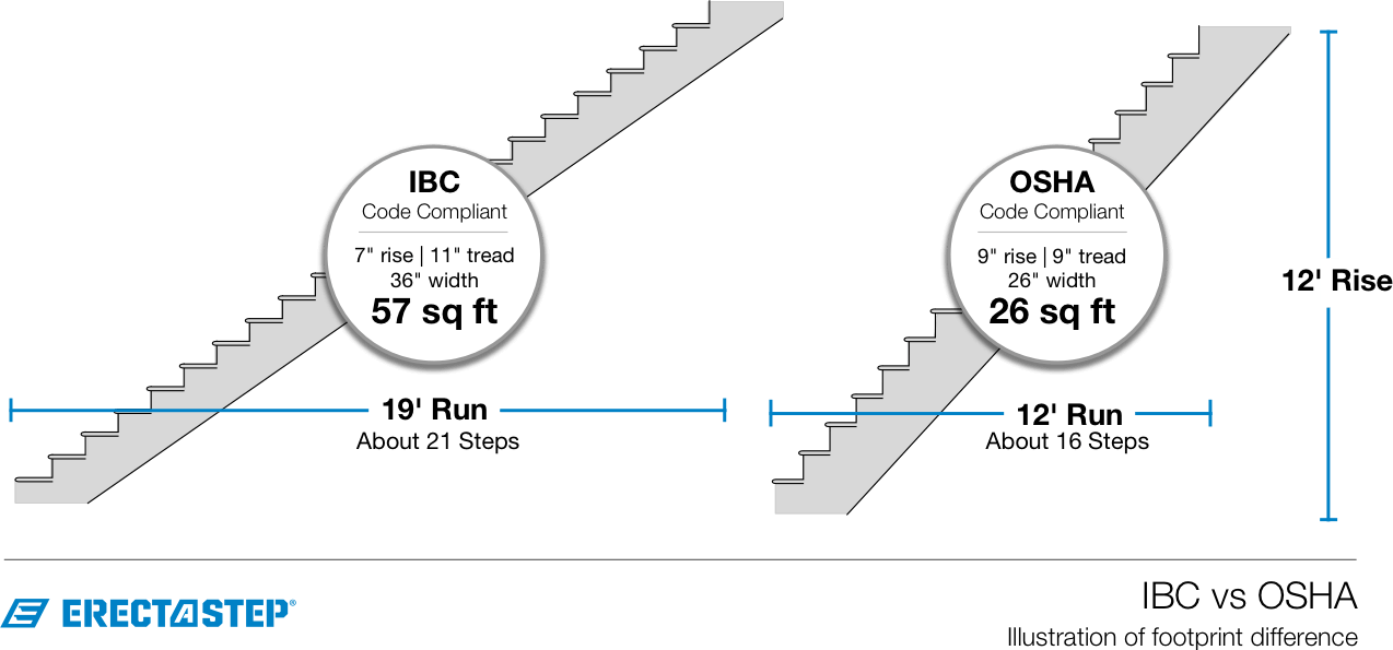 Building Code Stairs Rise Run