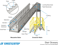 Stair Terminology and Types - Industrial stairs glossary ...