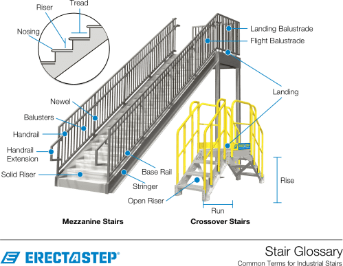 small resolution of stair parts graphic