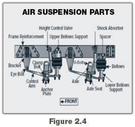 cdl pre trip inspection diagram troy bilt 21 self propelled mower parts vehicle georgia commercial drivers manual 2018 air suspension systems that are damaged and or leaking see figure 2 4