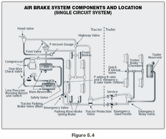 before driving a vehicle with a dual air system allow time for the air compressor to build up a minimum of 100 psi pressure in both the primary and