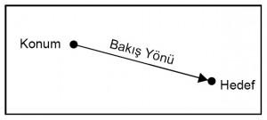 kamera_bakis_yonu