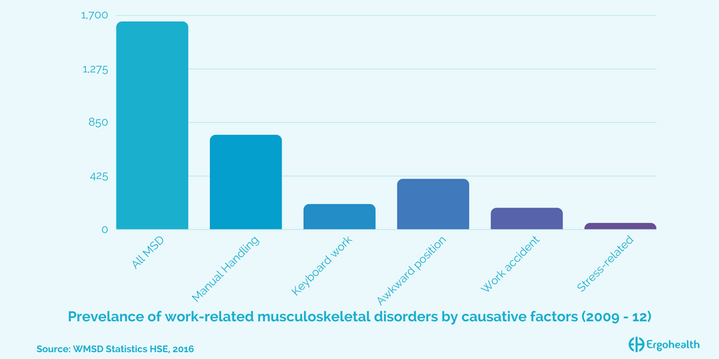 prevalence of musculoskeletal disorder health and social care essay Introduction work-related musculoskeletal disorders (wmsds) are isolated or combined problems in the muscles, tendons, synovial membranes (joint tissue) nerves, fascia (connective tissue) and ligaments, with or without tissue degeneration, caused by work.