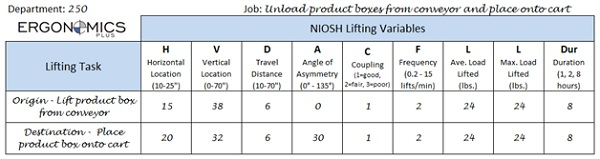 Enter Data into NIOSH Lifting Equation Data Collection Worksheet