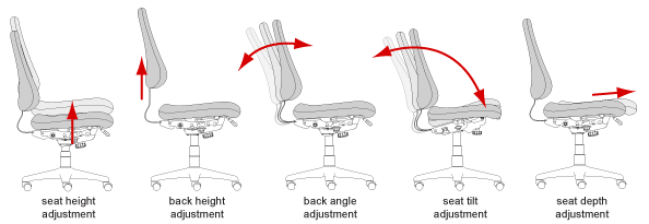 ergonomic chair settings vintage butterfly covers 4000 marathon series independent adjustments for seat height angle and back are all easily activated by labeled easy to reach pictopaddles