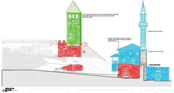 Kale iç avludan cami batı cephesine bakış. Cami, kale sur duvarları ve saat kulesi (şekil 13)