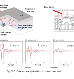 of developing a numerical method of analyzing earthquake wave generation propagation processes and seismic responses of a nuclear power plant building  [ 1403 x 992 Pixel ]