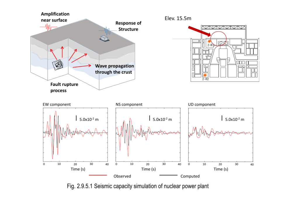 medium resolution of  of developing a numerical method of analyzing earthquake wave generation propagation processes and seismic responses of a nuclear power plant building