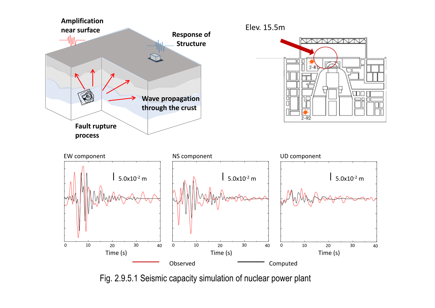 hight resolution of  of developing a numerical method of analyzing earthquake wave generation propagation processes and seismic responses of a nuclear power plant building