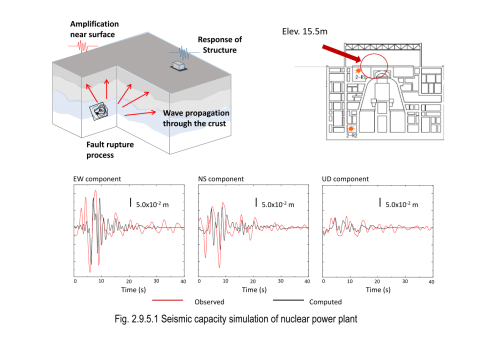 small resolution of  of developing a numerical method of analyzing earthquake wave generation propagation processes and seismic responses of a nuclear power plant building
