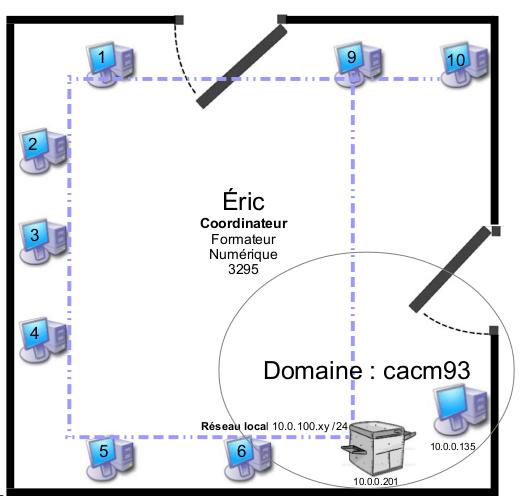 Réseau local des ordinateurs du pôle numérique