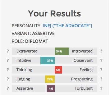 My INFJ Results
