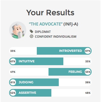 INFJ results updated