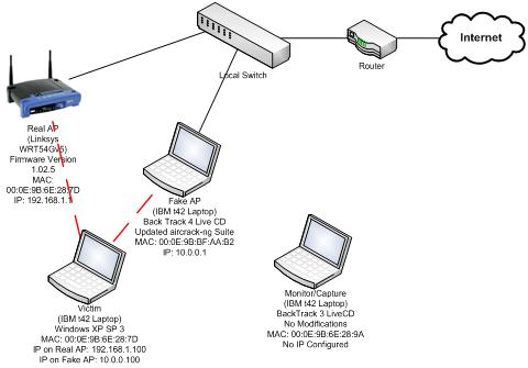 Wireless Network Hardware PC Hardware Wiring Diagram ~ Odicis