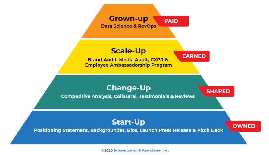 Hierarchy of PR Needs