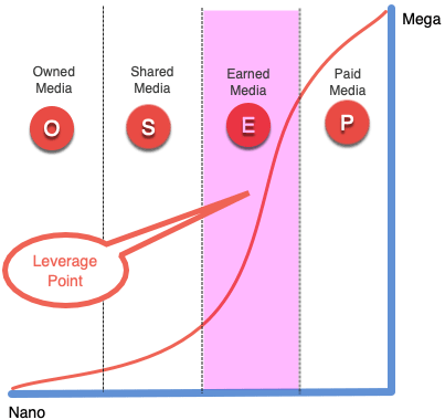 Media Channel Growth Model - No Title