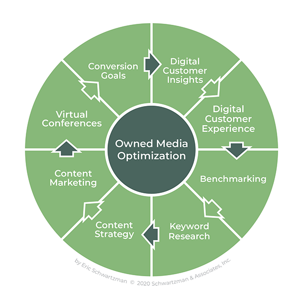 Graph Owned Media-06