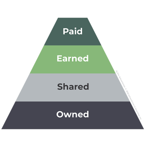 Owned Shared earned Paid Model