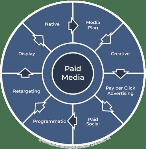 Digital Media Marketing Map - Paid Media