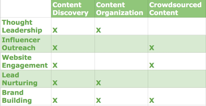 Content Curation Tools Identification