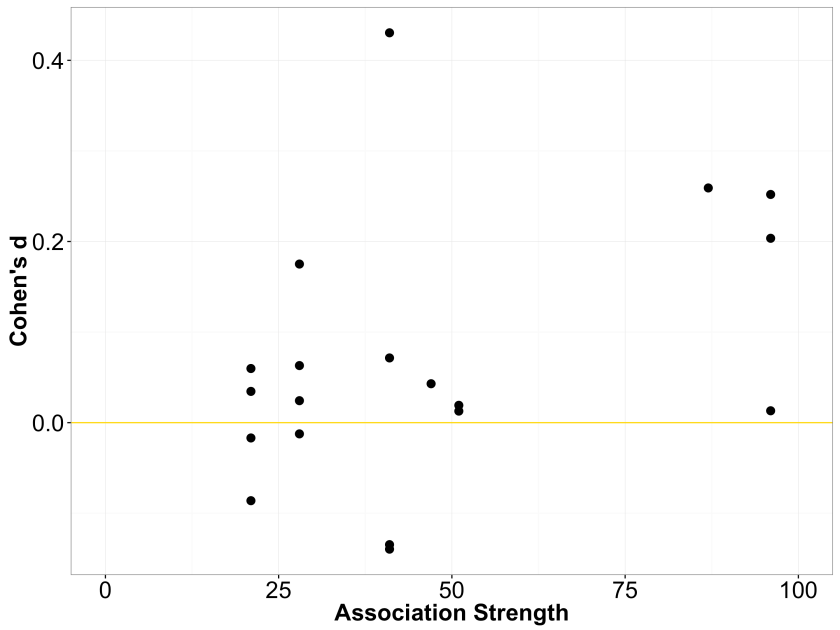 Scatterplot of priming effect sizes by association strength