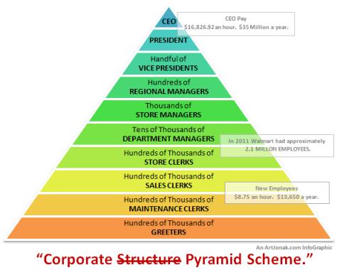 walmarts pyramid