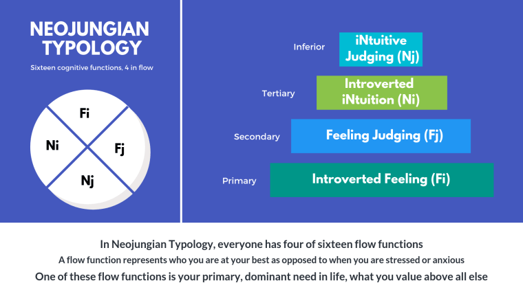 What is Neojungian Typology? Neojungian Psychology? What is a flow type?