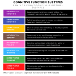 Cognitive function subtypes