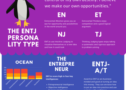 ENFJ Personality Type – The Visionary