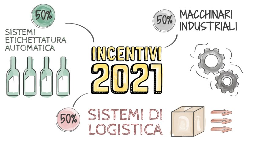 incentivi-2021-industria-4.0