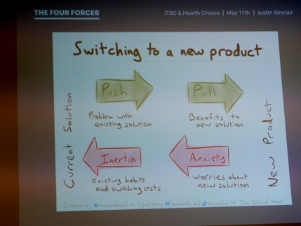 The Four Forces model of Jobs-to-be-done framed the analysis of the research