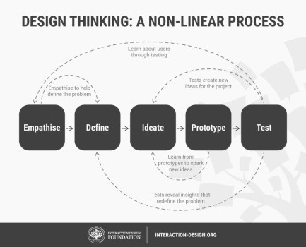 The Interaction Design Foundations' 5 stages of the design Thinking process