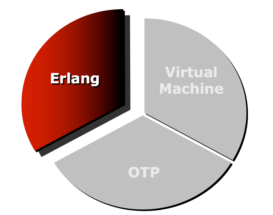 Companies Who Use Erlang