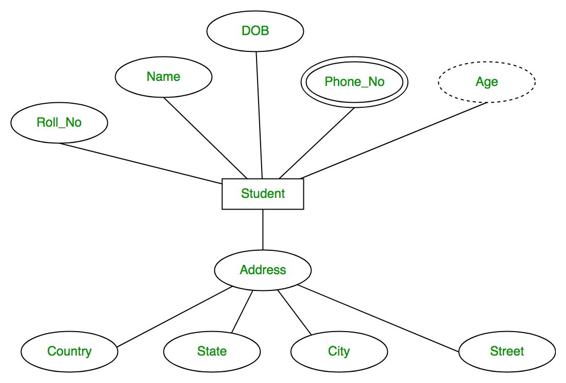 Er Diagram Examples For Project Management System