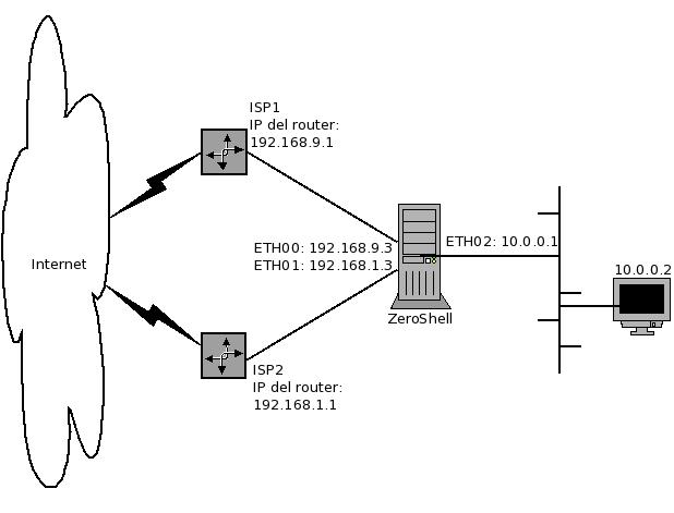Cómo configurar alta disponibilidad con dos WAN (dos ISP