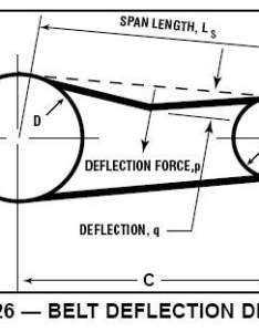 Belt deflection diagram also  timing synchronous setting tension rh ero joint