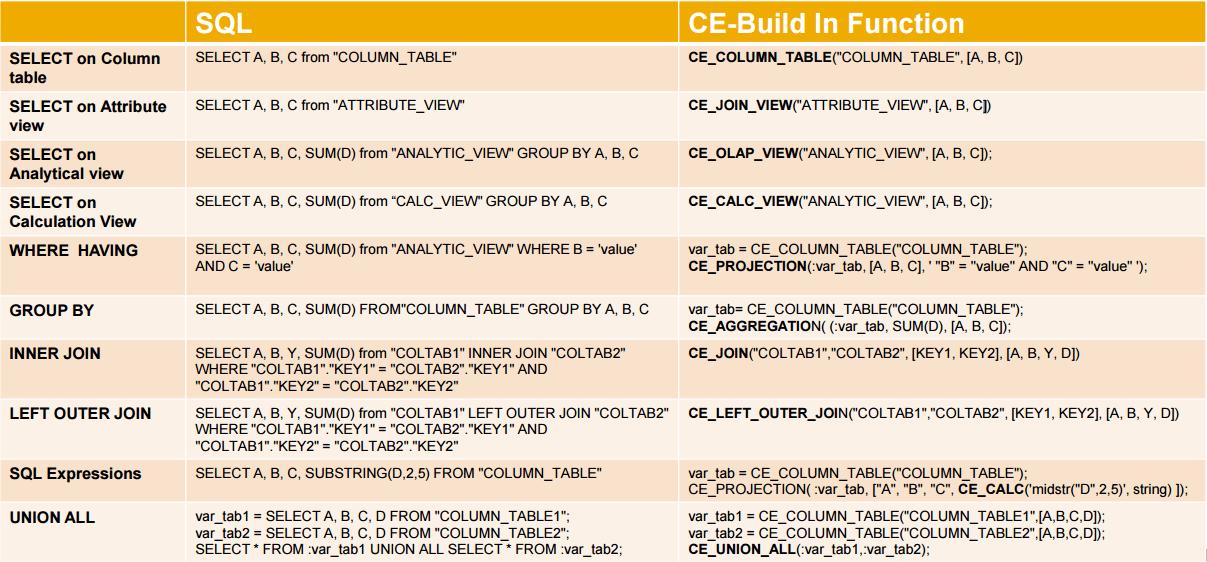 SAP HANA - SQL vs CE Build in Functions