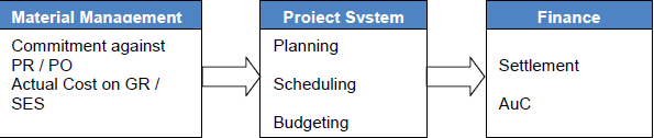 SAP PS Integration with Other Modules