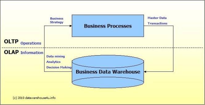 OLTP vs OLAP systems