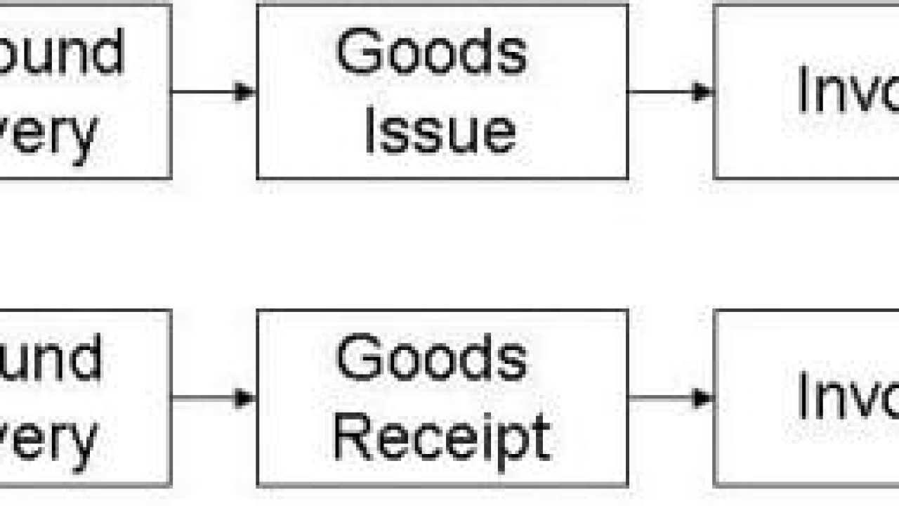 SAP Sales Order End User Guides| ERP Database