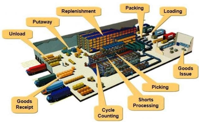 Picking and Put away Strategies used in Warehouses