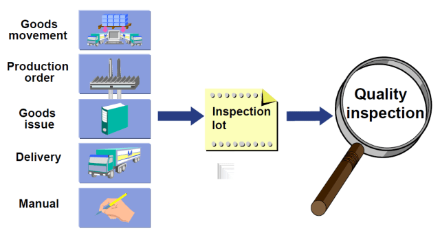 Usage of Quality Inspections in SAP and Other ERP Systems
