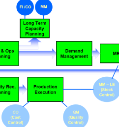 production planning overview in sap erp [ 1089 x 762 Pixel ]