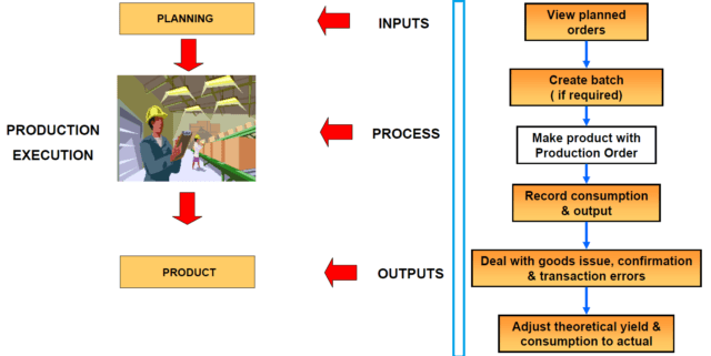 Production Planning Overview in SAP ERP
