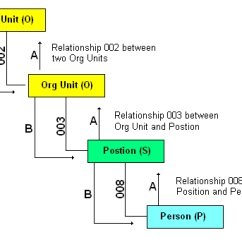 Relationship Code Diagram Electrical Engineering Wiring Sap Organisation Unit Details Hrp1001 The Following Abap Shows How This Information Would Be Used To Retireve Data Within So If You Start With And Org Want Find Its Parent