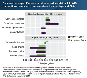 Prices of reduced fat milk in wic transactions vary by store type also usda ers charts note rh ersda