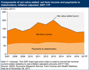 Components of net value added: net farm income and payments to stakeholders, inflation adjusted, 2007-17F