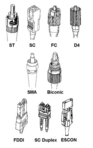 Fiber Optic Connector Reference