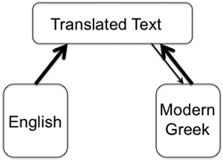 Passive Voice and the Language of Translation: ...